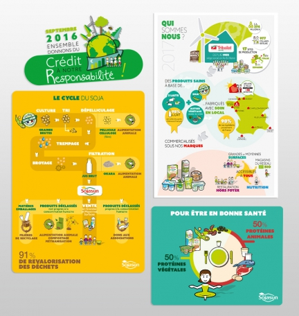 Infographies RSE Triballat Noyal